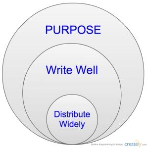 3 Essentials for Content Marketing